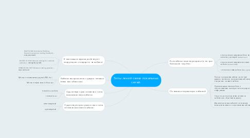 Mind Map: Типы линий связи локальных сетей.