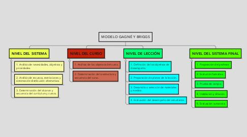 Mind Map: MODELO GAGNÉ Y BRIGGS