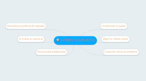 Mind Map: INTERES COMPUESTO
