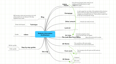 Mind Map: Website Information Architecture