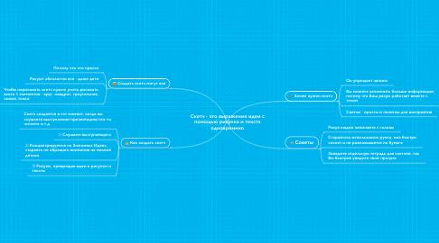 Mind Map: Скетч - это выражение идеи с помощью рисунка и текста одновремнно