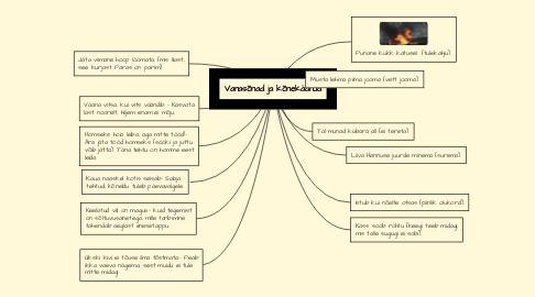 Mind Map: Vanasõnad ja kõnekäänud