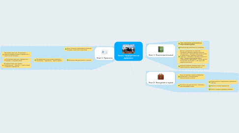 Mind Map: Захват террористов на Дубровке