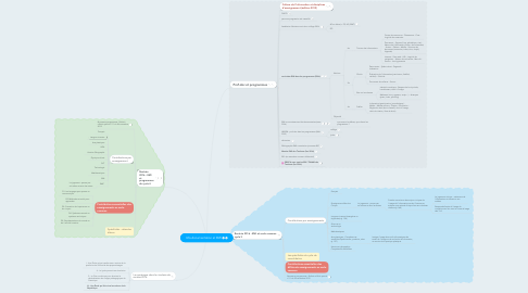 Mind Map: Info-documentation et EMI