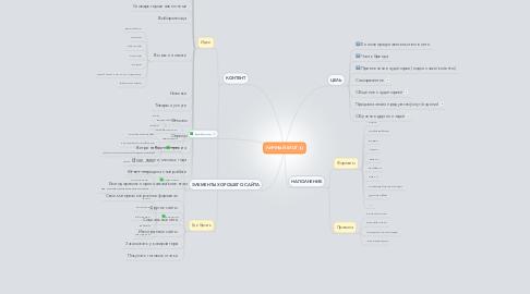 Mind Map: ЛИЧНЫЙ БЛОГ