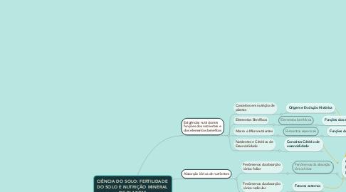 Mind Map: CIÊNCIA DO SOLO: FERTILIDADE  DO SOLO E NUTRIÇÃO MINERAL  DE PLANTAS