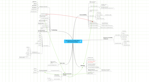 Mind Map: How financial accountability affects NPO fundraising strategy