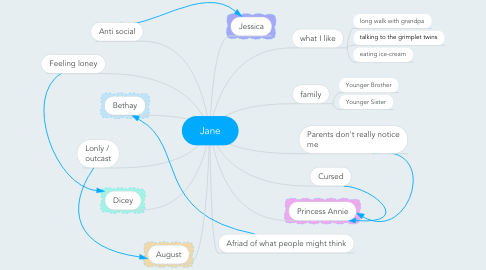 Mind Map: Jane