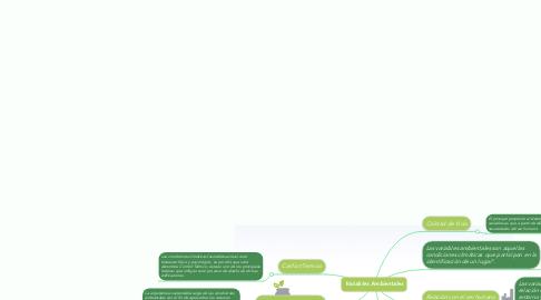 Mind Map: Variables Ambientales