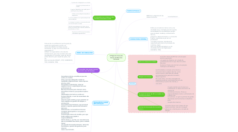 Mind Map: O Papel do Consultor Interno de Recursos Humanos