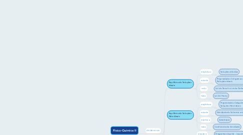 Mind Map: Físico-Química II