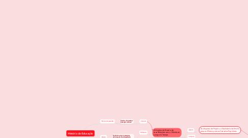 Mind Map: História da Educação