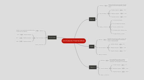 Mind Map: ENTIDADES FINANCIERAS