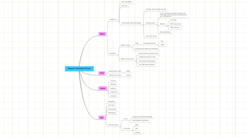 Mind Map: Research Information Process