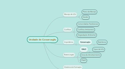 Mind Map: Unidade de Conservação