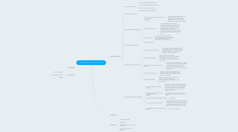 Mind Map: Copy of Desenho do Cliente Ideal