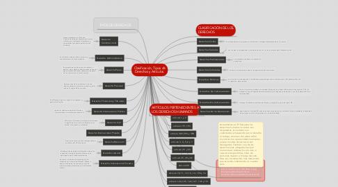 Mind Map: Clasificación, Tipos de Derechos y Artículos.