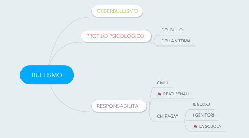 Mind Map: BULLISMO