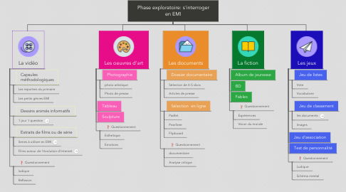Mind Map: Phase exploratoire: s'interroger en EMI