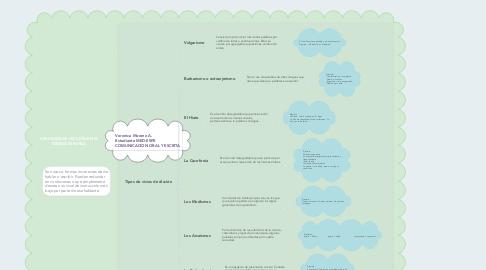 Mind Map: LOS VICIOS DE DICCIÓN EN EL IDIOMA ESPAÑOL