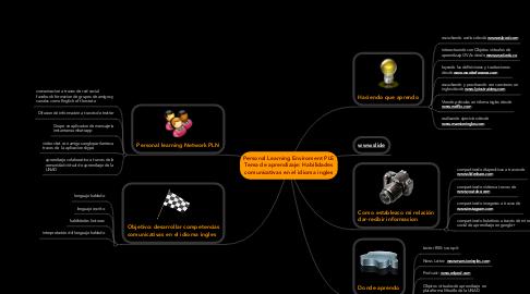 Mind Map: Personal Learning Enviroment PLE Tema de aprendizaje: Habilidades comunicativas en el idioma ingles