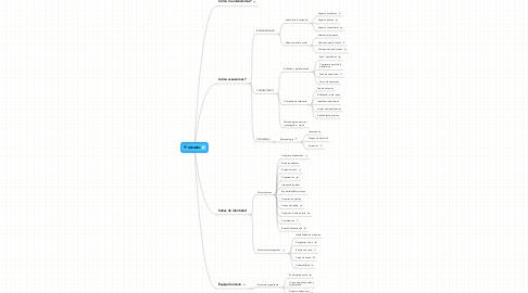 Mind Map: IDEARIO