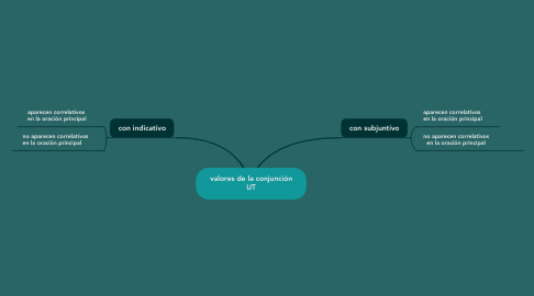 Mind Map: valores de la conjunción UT