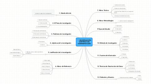 Mind Map: INVESTIGACIÓN CIENTÍFICA EN ADMINISTRACIÓN