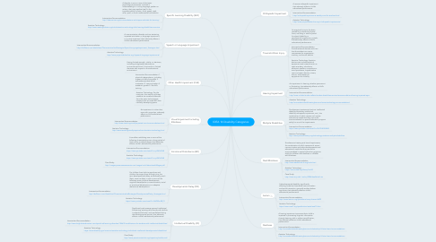 Mind Map: IDEA 14 Disability Categories