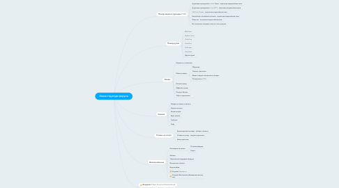 Mind Map: Новая структура форума