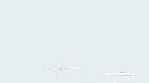 Mind Map: Documentation prothèse auditive