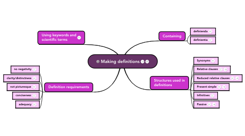 Mind Map: Making definitions