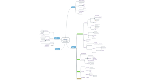 Mind Map: Brunch Club Brussels 20th May 2016