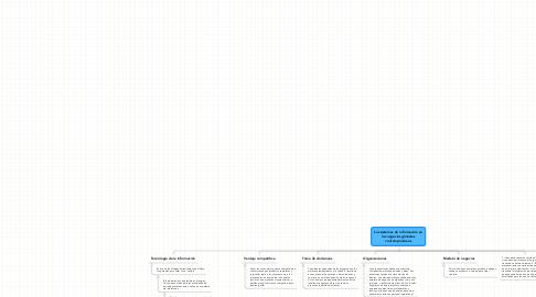 Mind Map: Los sistemas de información en los negocios globales contemporáneos