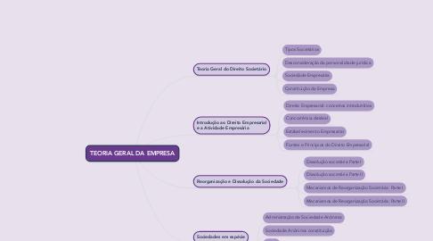 Mind Map: TEORIA GERAL DA EMPRESA