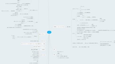 Mind Map: 自分軸