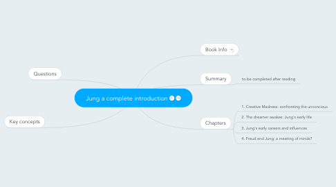 Mind Map: Jung a complete introduction