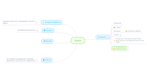 Mind Map: Analia