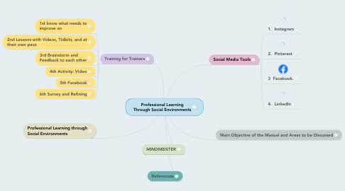 Mind Map: Professional Learning Through Social Environments