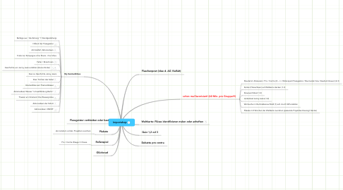 Mind Map: Importshop