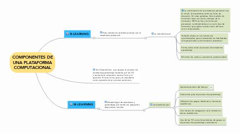 Mind Map: COMPONENTES DE UNA PLATAFORMA COMPUTACIONAL