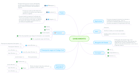 Mind Map: SANEAMIENTO