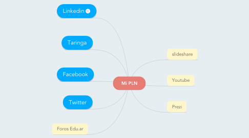 Mind Map: Mi PLN