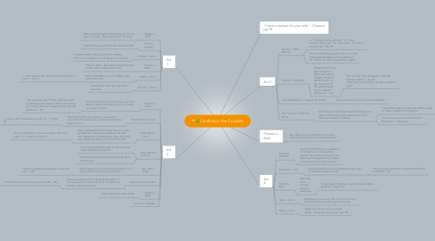 Mind Map: Conflicts in the Crucible