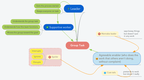 Mind Map: Group Task