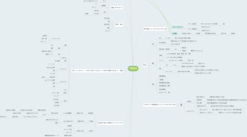 Mind Map: 下村正之