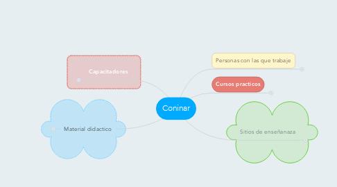 Mind Map: Coninar