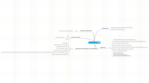 Mind Map: Diplomarbeit Thema: