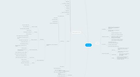 Mind Map: Het gezin