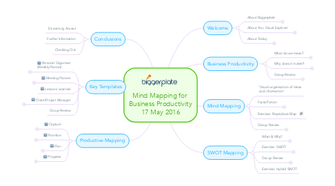 Mind Map: Mind Mapping for  Business Productivity 17 May 2016